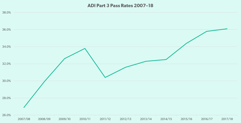 A chart showing the pass rates for the ADI Part 3 from 2007-18.