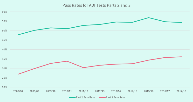 Graph showing pass rates for ADI part 2 and 3 tests between 2007 and 2018