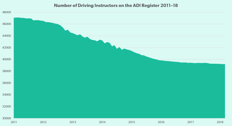 A chart showing the number of driving instructors on the ADI register from 2011-18.