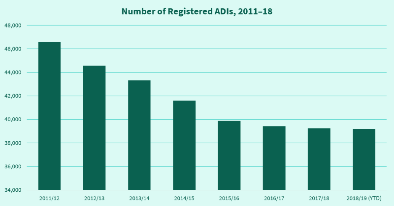 A chart showing the number of registered ADIs per year.