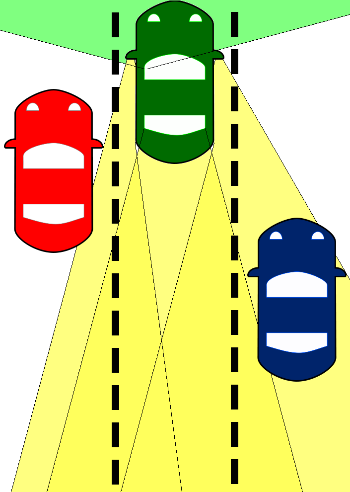 Diagram showing the blind spot of the driver of the green car; the blue car is visible in the car's mirrors, but the red car is in the driver's blind spot