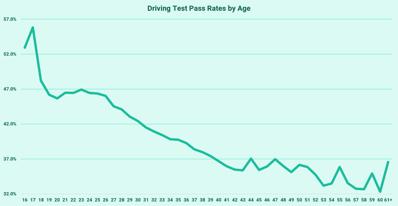Driving Test Pass Rates by Age