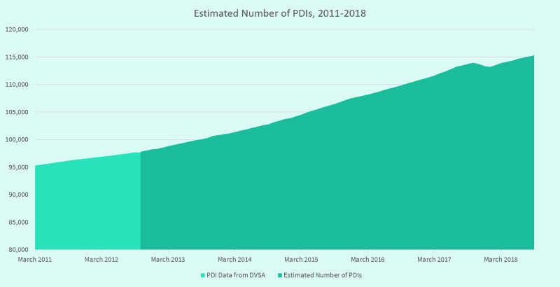 Graph showing the progression in the estimated number of PDIs between 2011 and 2018