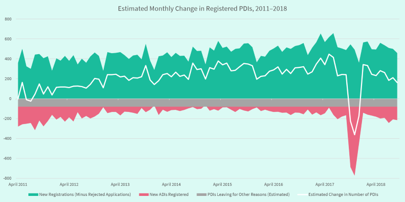 Graph showing a monthly estimated change in registered PDIs between 2011 and 2018