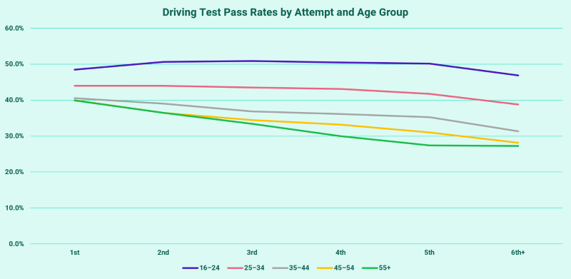 Pass rates by attempt and age group