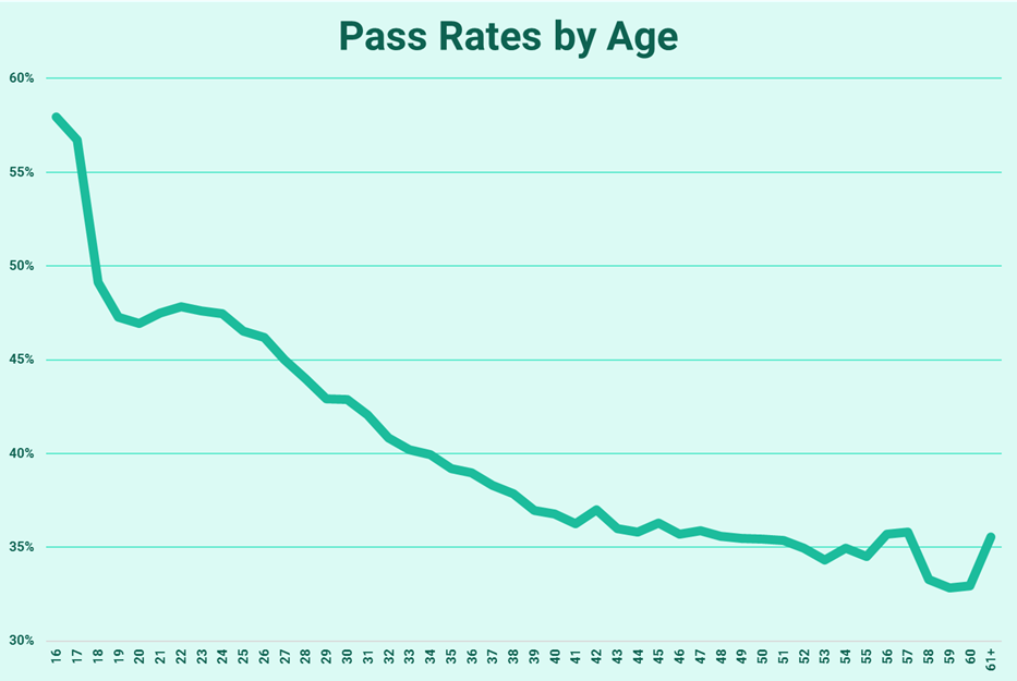 Chart Showing Pass Rates by Age