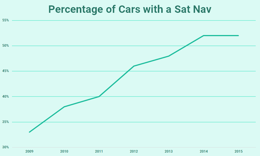 Percentage of Cars with a Sat Nav