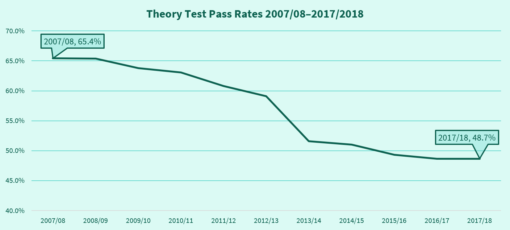 A chart showing the theory test pass rates from 2007/08 to 2017/18.